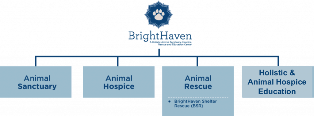brighthaven-structure-diagram-WITHOUT BARN WITH AH ED
